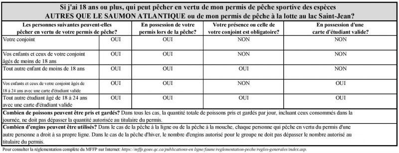 Tableau_Permis de pêche sportive (1)-page-001